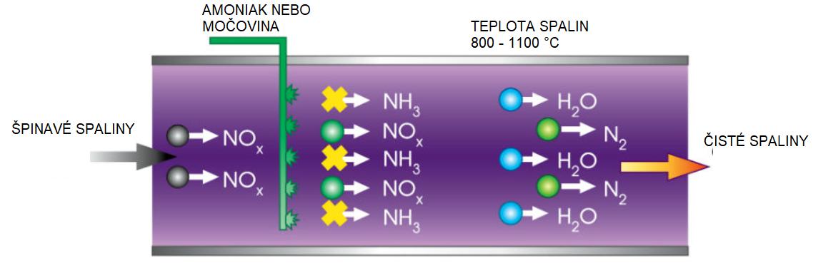 A NOx szelektív nem katalitikus redukciója